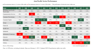 This Sector Rotation Strategy Will Help You Pick 2019s