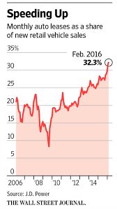 Deflation Is Coming To The Auto Industry As Used Car Prices