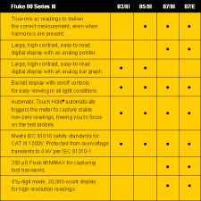 71 Eye Catching Fluke Multimeters Comparison Chart