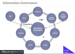 What Is Information Governance Information Architected
