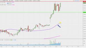 Hemp Inc Hemp Stock Chart Technical Analysis For 12 12 18