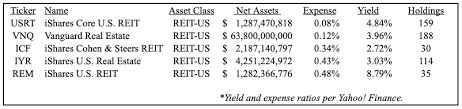 Accessing U S Real Estate Through The Ishares Core U S