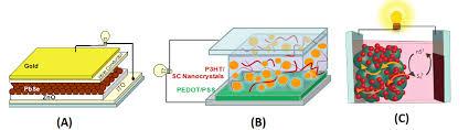 pictures of quantum dots solar cells