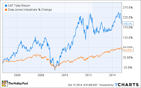 Caterpillar Stock Price Chart Is Now The Time To Buy Caterpillar Inc Stock The Motley Fool