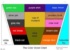 Image Result For Color Vowel Chart Orange Door Purple