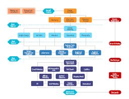 Website Flowchart Template Website Launch Flowchart Website Process Flow Chart