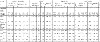 ЦЕНТРАЛЬНАЯ НАУЧНАЯ БИБЛИОТЕКА Курсовая работа Анализ  По данным данной таблицы можно сделать вывод что при производстве зерновых и зернобобовых и подсолнечника наибольший удельные вес в общих затратах занимает