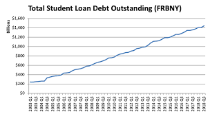 Journal Trends In Student Loan Debt