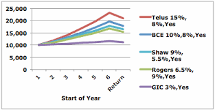 Stock Comparison Chart Using Yearly Rates To Compare Stocks Prices And Dividends