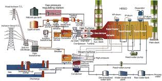 stx heavy industries gas power station diagram flow diagram of combined cycle power plant 복합화력 계통도