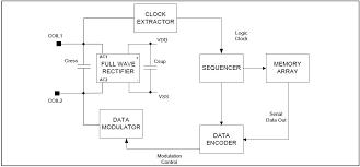 interfacing em 18 rfid reader module arduino uno passive rfid tag block diagram