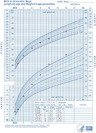 1 Year Old Growth Chart Who Growth Chart Training Case Examples Who Length For