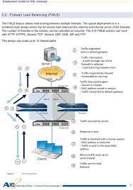 Load Balancer Design Guide Deployment Guide Ax Series For Palo Alto Networks Ssl