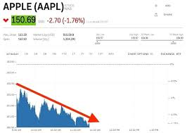 Aapl Stock Quote Amazing Aapl Quote Awesome Aapl Stock Quote Also Amazing Apple Analyst