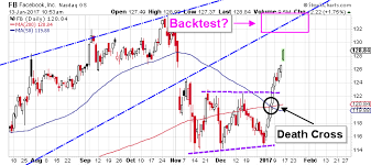 Facebook Stock Live Chart Facebook Inc This Fb Stock Chart Is A Must See