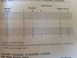 Druid Spells Not Complete Wiki Virtual Space Amino