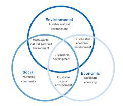 John Venn Venn Diagram John Venn Diagram Google Search Sustainability Economic