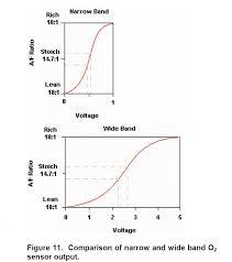 Narrow Band Vs Wide Band Oxygen Sensor Summary Ih8mud Forum