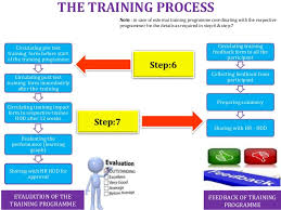 Training Process Flow Chart Sops