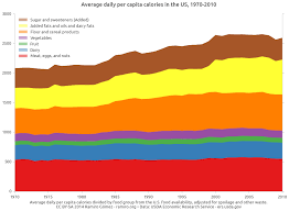 Daily Calorie Intake In The Us From 1970 2010 Geeksta