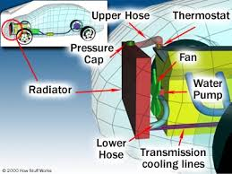 how car cooling systems work howstuffworks diagram of a cooling system how the plumbing is connected want to learn more