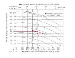 Gravity Chart High Lifter Gravity Water Pump Output Chart Depi Club