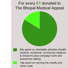 Charity Pie Charts New Pie Chart 2018 With White The Bhopal Medical Appeal