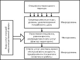 Система моделей прогнозирования спроса на продукцию сферы услуг Общая характеристика системы факторов определяющих спрос в сфере услуг