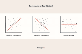 How To Calculate The Correlation Coefficient In 2019