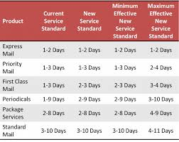The Case For Consolidation Overview Of The Postal Service S Request