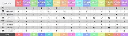 Washing Machine Sizes Chart Reclaim Your Weekends With A King Size Capacity Washing