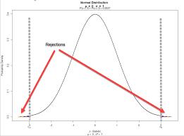 Six Sigma Probability Chart Six Sigma 3 4 Dpmo Why Quality Gurus