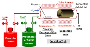 research highlights vaddiraju research group schematic of the three zone tube furnace employed for the synthesis and in situ