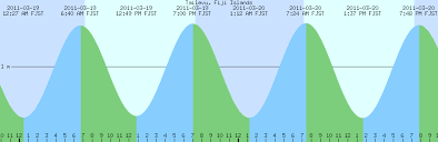 Super High Tides Supermoon Superquake Bloggers Watch Out