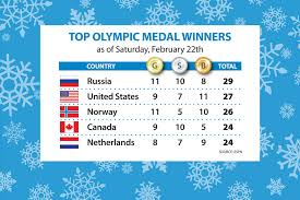Sochi Olympics Gold Medal Count Russia Surges To The Top