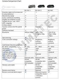 G Force Comparison Chart Timetec Road Hawk Dc 2 Black Box 1080p Hd Automobile Dash
