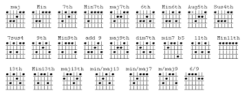 advanced guitar chords guitar chord charts