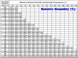 Dew Point Versus Humidity Chart Dew Point Relative Humidity How To Use A Psychrometer