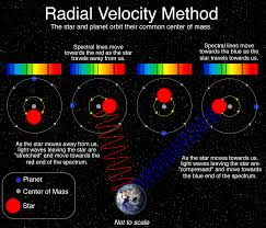 radial velocity method las cumbres observatory many of the planets that have been discovered by this method are very large and very close to their stars these planets called super jupiters
