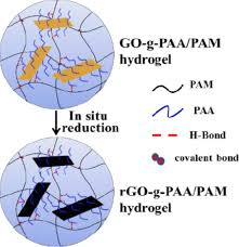 Journal Of Applied Polymer Science Early View