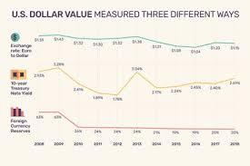 Us Dollar Index Definition Formula And Historical Data