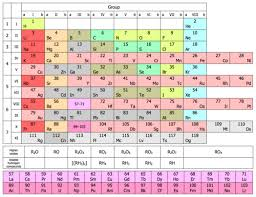 periodic table. eight-column form of periodic table, updated with all elements discovered to 2016 table p
