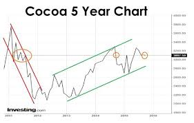 Cocoa Futures Chart Cocoa Chart Points To Another Price Retreat