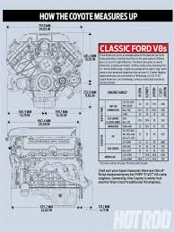 17 best images about machines over time radial ford coyote engine swap guide how the coyote measures up graph photo 2