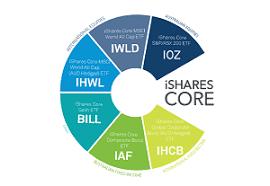 Ishares Core Model Portfolios Blackrock
