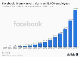 Harvard Chart Chart Facebook From Harvard Dorm To 35 000 Employees