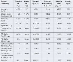 An Overview Of Liquid Coolants For Electronics Cooling