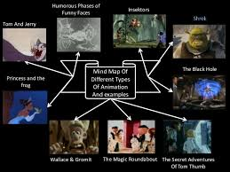 Mind Map Of Different Types Of Animation And An Example