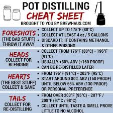 Using A Pot Still Where To Make Your Cuts Brewhaus America