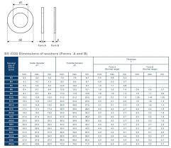 Metric Washer Sizes Chart Round Flat Washer From Thomas Potter Ltd